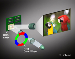 图5-DLP光机